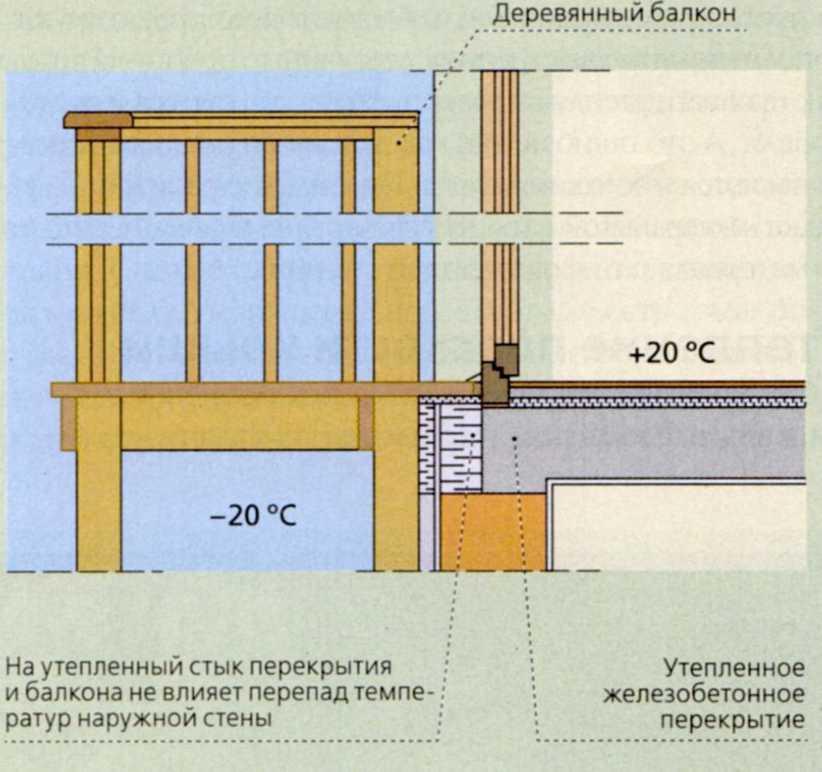 Дом без мостиков холода - какой он? - как сделать ремонт ква.