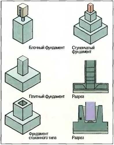 Точечный фундамент из блоков
