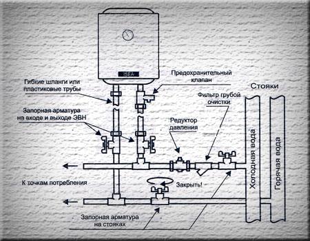 Инструкция по установке бойлера