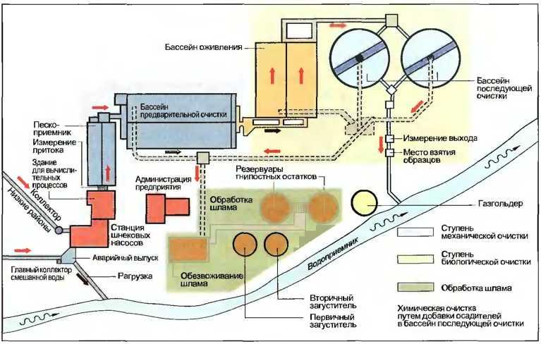 Очистные сооружения (схема)