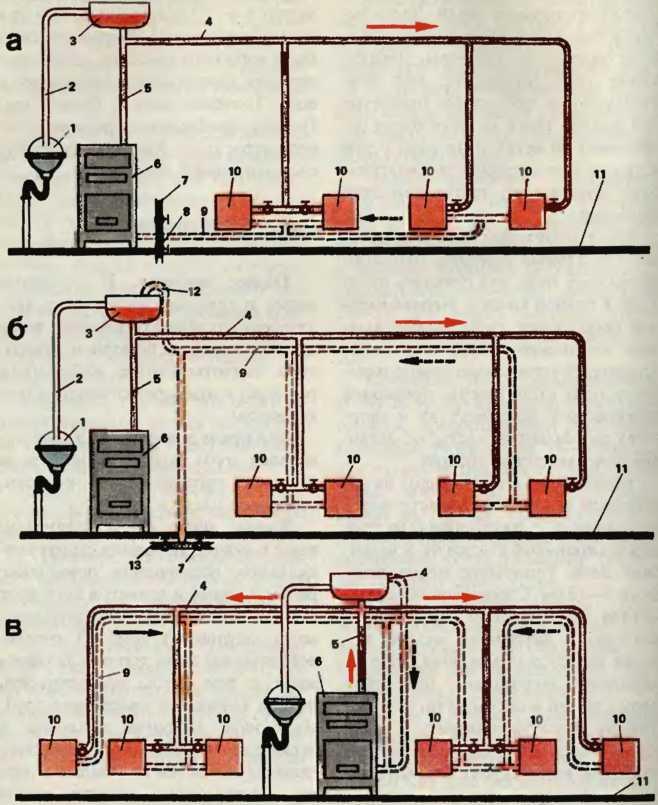 Как сделать паровое отопление от печи