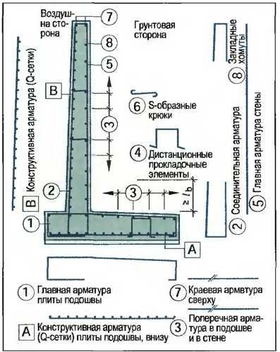 Подпорная стена из бетона: технология и устройство